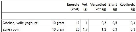 zure room vs griekse yoghurt